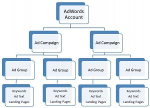 adwords tightly grouped campaigns